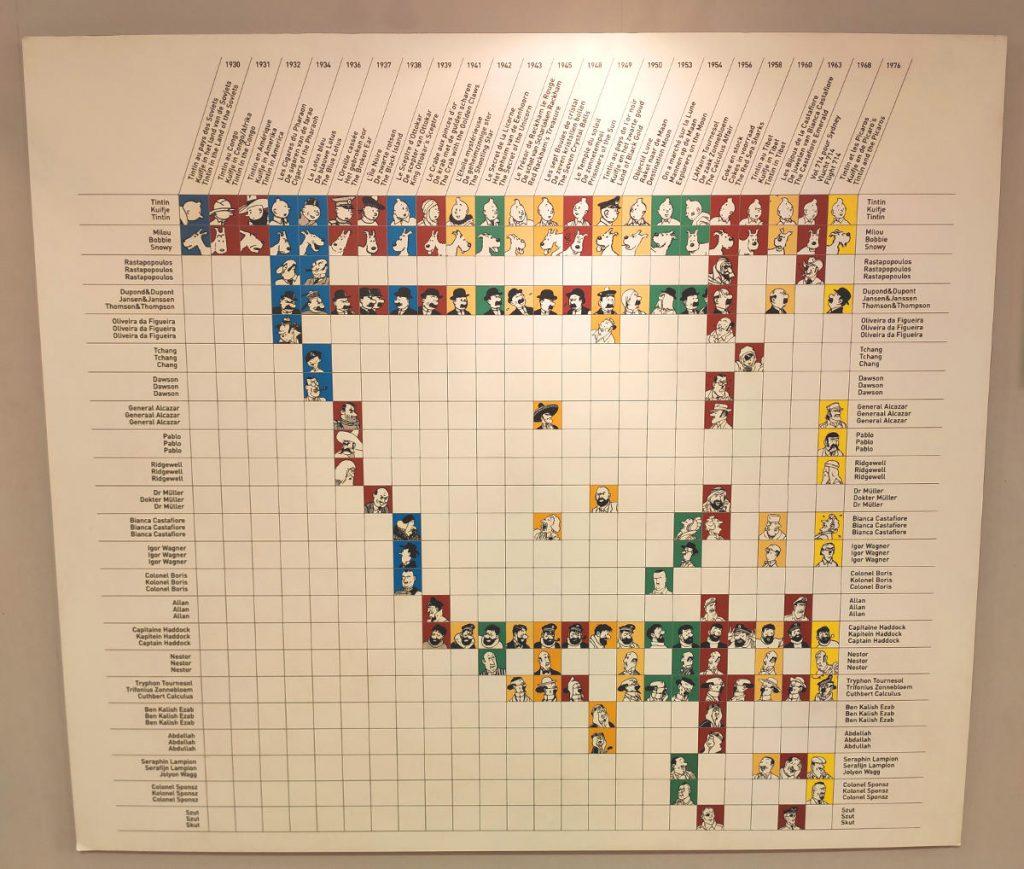 gráfico de personajes de Tintin